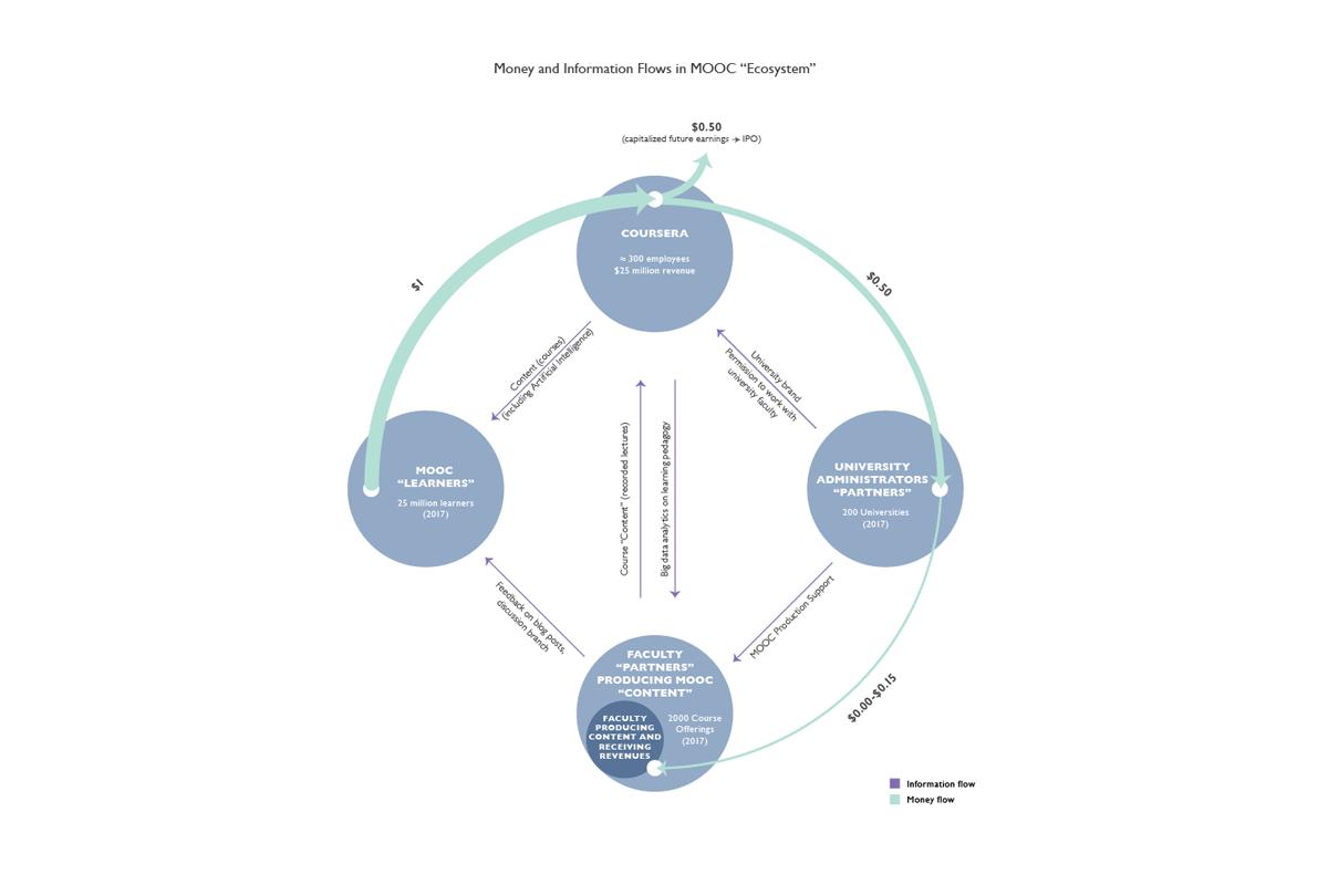 MOOC diagram infographic